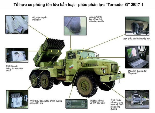 """Uy lực khủng khiếp của pháo phản lực bắn loạt """"Tornado - G"""" ảnh 3"""