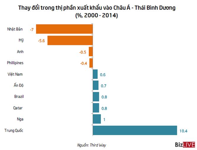 Nhật, Mỹ giành giật thị phần thương mại tại châu Á từ Trung Quốc ảnh 1