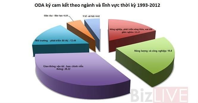 Vay vốn ODA: Việt Nam học được gì từ Trung Quốc, Malaysia? ảnh 1