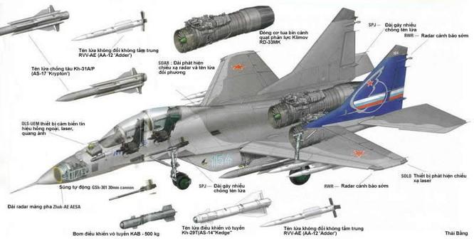 MiG -35 có thể thay thế huyền thoại MiG-21 ở Việt Nam? ảnh 6