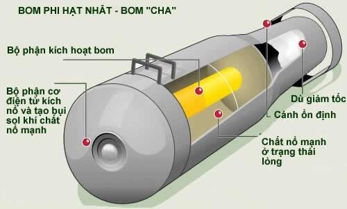 Sức mạnh khủng khiếp của vũ khí phi hạt nhân Nga ảnh 6