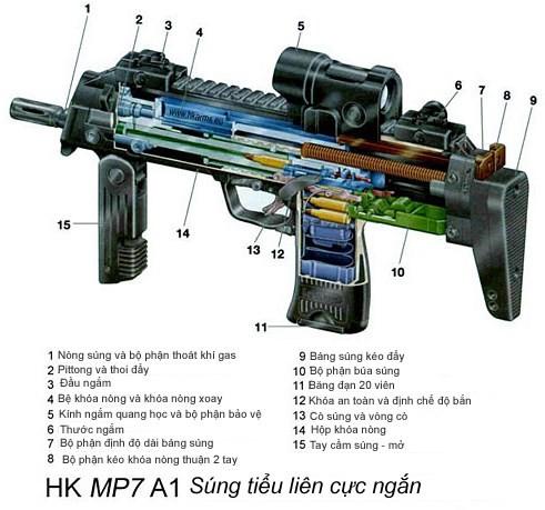 Vũ khí nguy hiểm dành cho khủng bố - súng tiểu liên cực ngắn Heckler & Koch MP7 ảnh 8