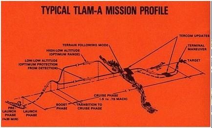 Tên lửa hành trình Tomahawk-những biến thế hiện nay (P2) ảnh 2