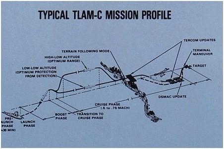 Tên lửa hành trình Tomahawk-những biến thế hiện nay (P2) ảnh 4