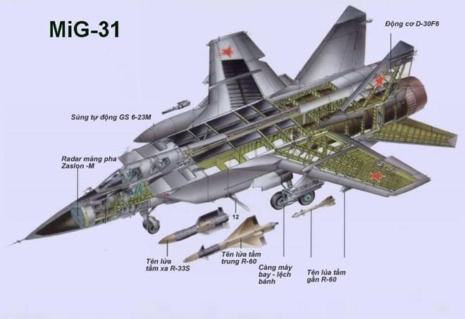 Khám phá bí mật siêu tiêm kích thống trị bầu trời MiG-31 ảnh 13