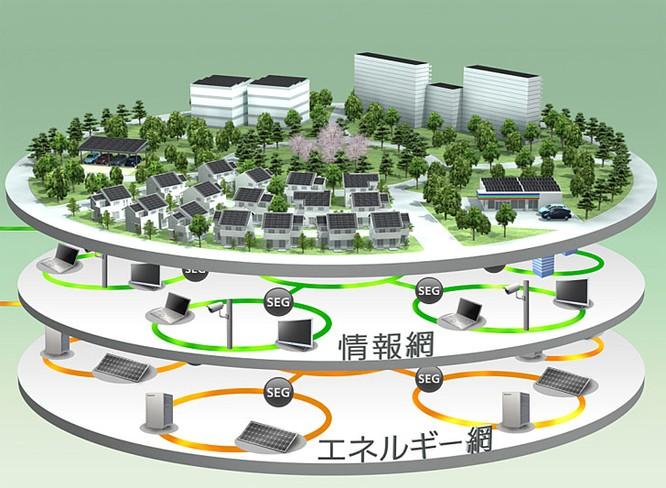 Kỳ lạ thành phố sử dụng năng lượng mặt trời ở Nhật Bản ảnh 5