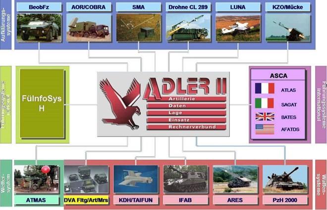 Hệ thống điều hành tác chiến pháo binh chiến trường siêu hiện đại ảnh 9