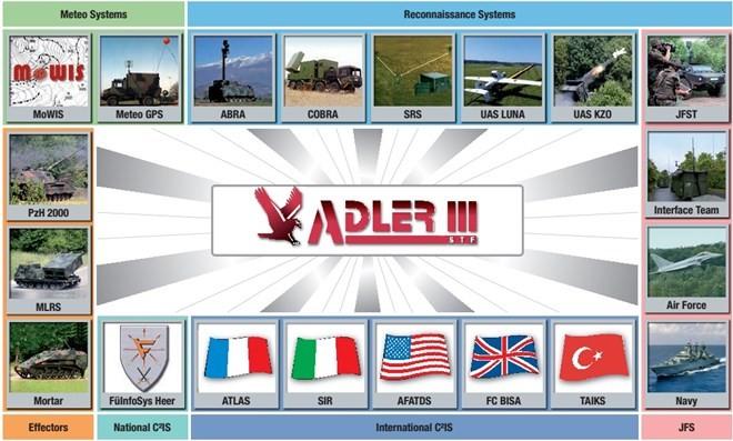 Hệ thống điều hành tác chiến pháo binh chiến trường siêu hiện đại ảnh 10