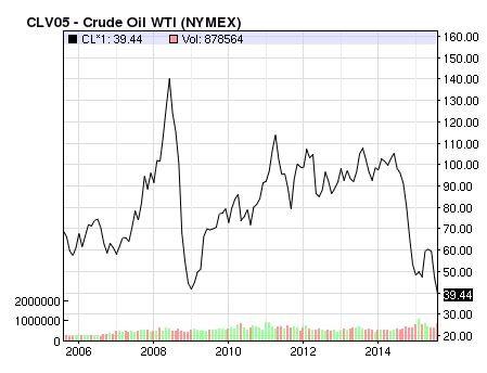 Giá dầu lao dốc lại ám ảnh kinh tế Việt Nam ảnh 1