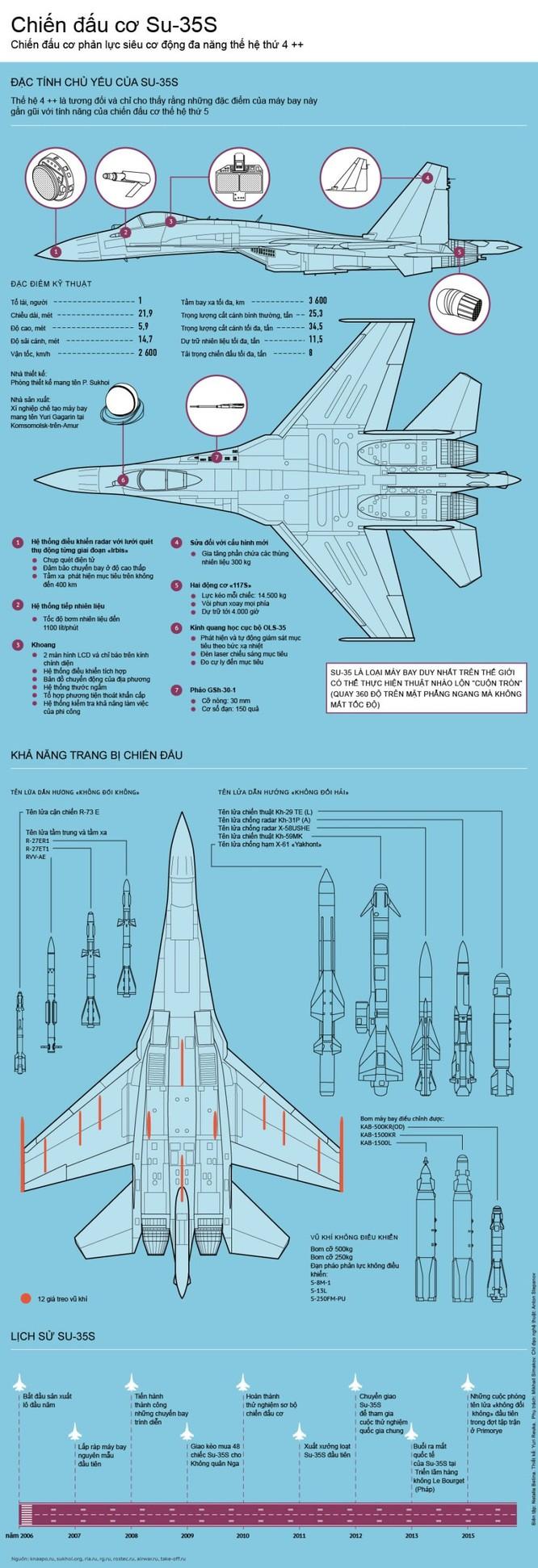 Khám phá cấu trúc siêu chiến đấu cơ Su-35S của Nga ảnh 1