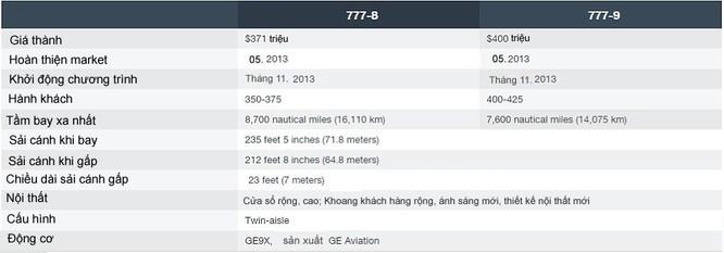 Khám phá máy bay chở khách lớn nhất thế giới - Boeing 777-9X ảnh 3