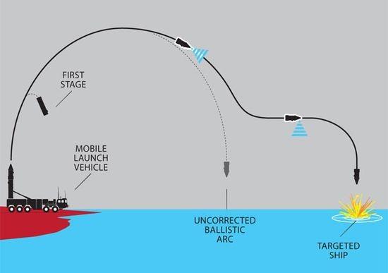 """Trung Quốc phóng tên lửa """"đánh chìm"""" tàu sân bay Mỹ ở...Gobi ảnh 2"""