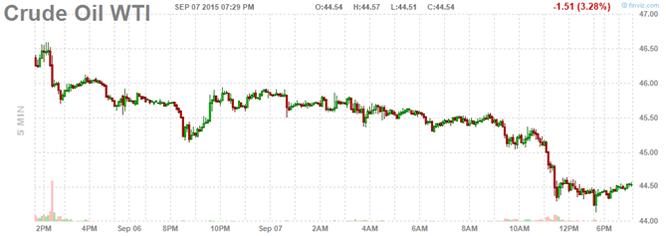 Giá dầu sụt giảm vì tin tiêu cực từ Trung Quốc ảnh 1