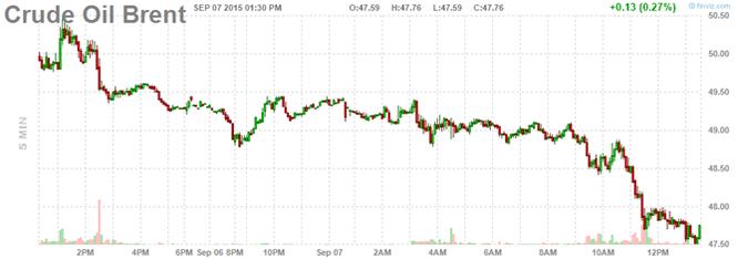Giá dầu sụt giảm vì tin tiêu cực từ Trung Quốc ảnh 2