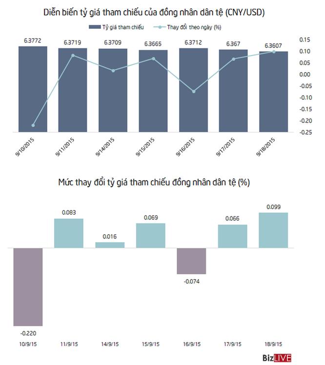 Trung Quốc tăng giá đồng nhân dân tệ phiên thứ 2 liên tiếp ảnh 1