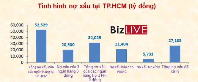 Nợ xấu của ngân hàng TP.HCM đã về dưới 3% ảnh 1