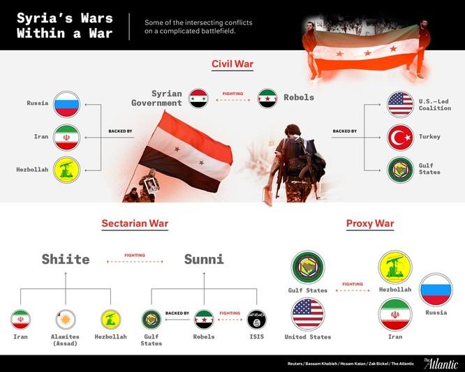 Chiến trường Syria ngày càng khốc liệt, đẫm máu kéo dài ảnh 14
