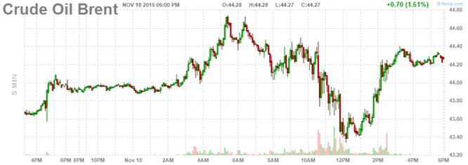 Giá dầu xuyên mốc 40USD/thùng khi nguồn cung mấp mé mức kỷ lục tại Mỹ ảnh 2