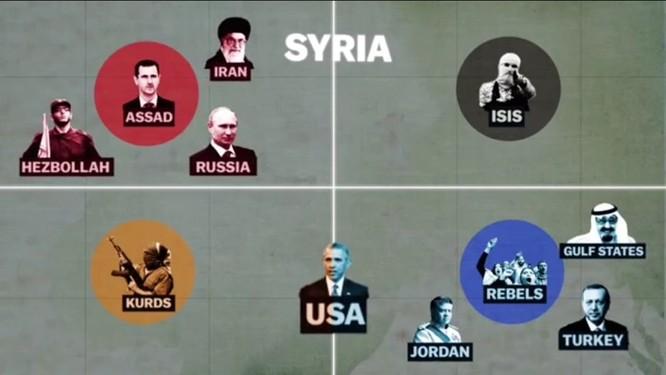 Chiến sự Syria sau hai tháng không kích dữ dội của không quân Nga (phần 2) ảnh 9