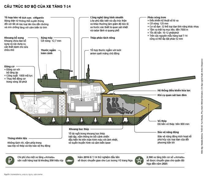 Video: Khám phá bí mật tháp pháo xe tăng T-14 Armata ảnh 1
