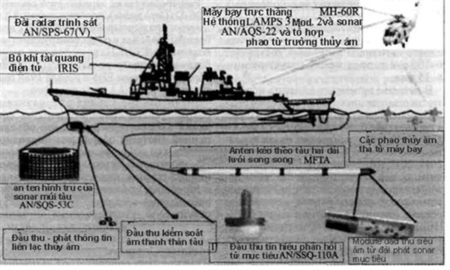 Việt Nam 'săn ngầm' ở Biển Đông thế nào? (kỳ II) - ảnh 3
