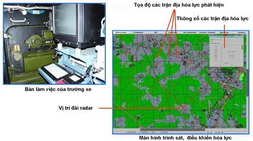 Nga đưa tổ hợp radar chống pháo binh Zoopark-1 tham chiến ở Syria ảnh 4