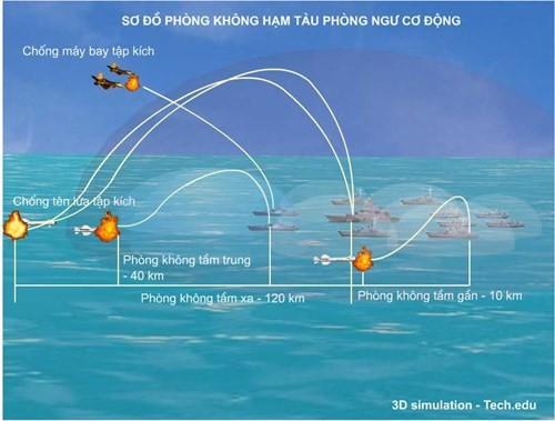 'Bẻ gãy' tập kích đường không ở Biển Đông - ảnh 8