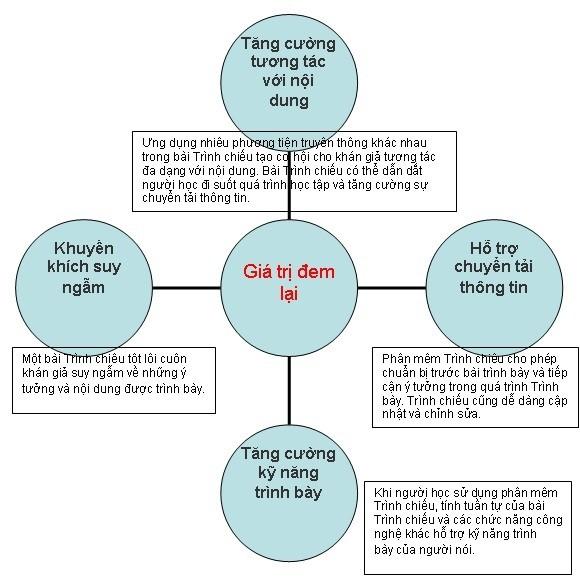 Công nghệ thông tin cho dạy học tích cực-(P3) ảnh 1