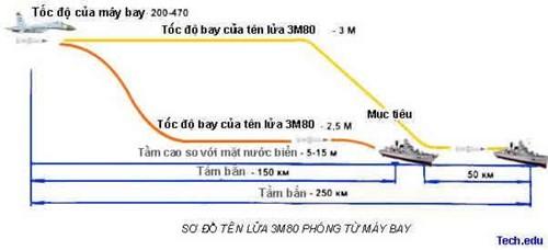 Tên lửa Việt Nam uy chấn Biển Đông ảnh 8