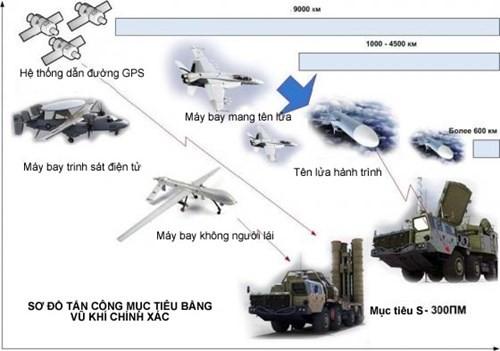 """Việt Nam đối phó """"chiến tranh chớp nhoáng"""" như thế nào? ảnh 6"""