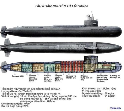 Tàu ngầm: Xứng danh 'sát thủ' dưới mặt nước - ảnh 1