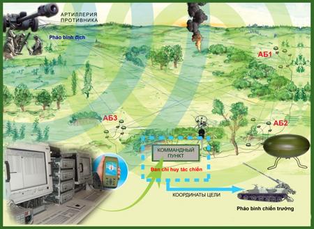Việt Nam 'lên đời' pháo binh thời chiến tranh công nghệ cao ảnh 16
