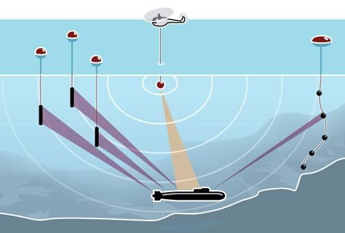 Mỹ 'giăng bẫy' hạm đội tàu ngầm Trung Quốc thế nào? ảnh 5