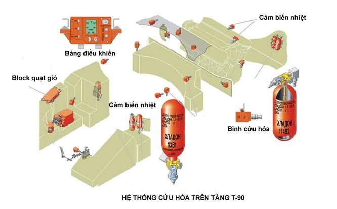 Tăng T-90 SM Việt Nam dự kiến trang bị mạnh cỡ nào (II) ảnh 10