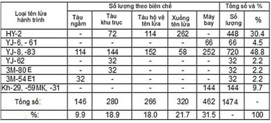 Việt Nam chống đỡ đòn tấn công tên lửa ồ ạt thế nào? ảnh 1