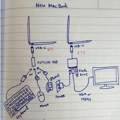 MacBook 12 mới là một sự thất vọng lớn ảnh 1