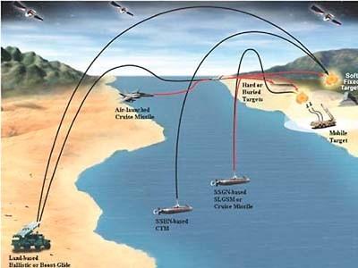 """Mỹ """"rèn"""" đòn tấn công thần tốc toàn cầu nhắm vào Trung Quốc ảnh 4"""