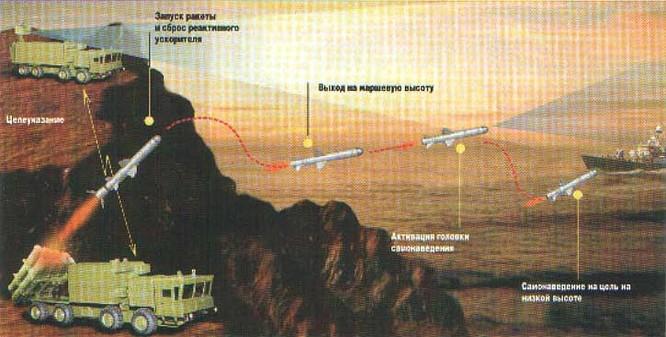 """Tên lửa Kh-35UE Việt Nam với chiến thuật """"bầy sói"""" ảnh 9"""
