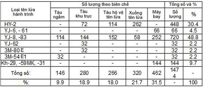 """""""Quái thú"""" Pantsir - S1 giúp Việt Nam bảo vệ đảo Trường Sa, tại sao không? ảnh 5"""