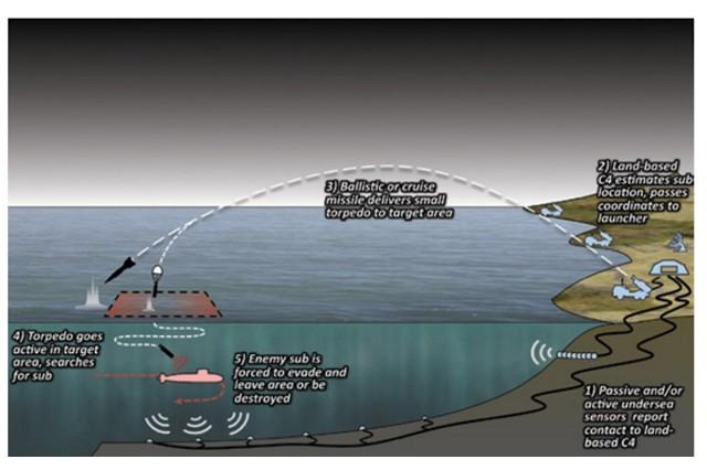 """Tàu ngầm Trung Quốc cứ ra cửa ắt """"sập lưới"""" Mỹ và Nhật Bản ảnh 4"""