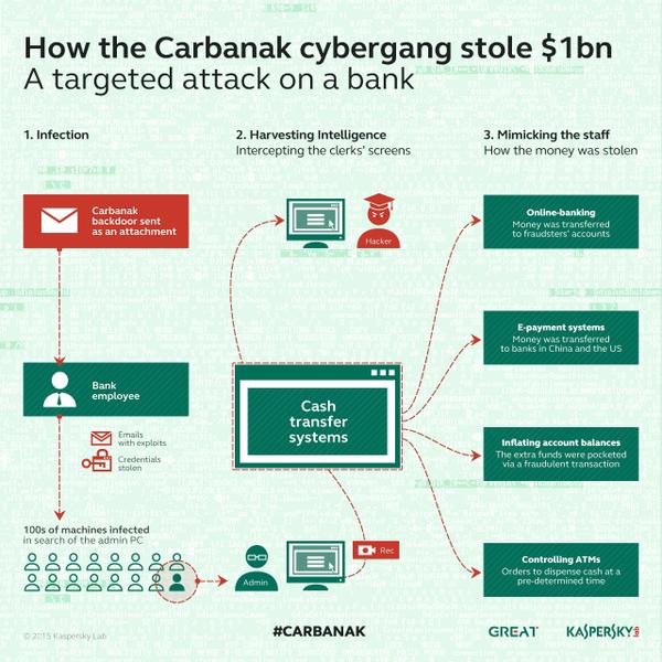 Hacker ngân hàng và những thủ đoạn ăn cắp tiền kinh điển ảnh 5