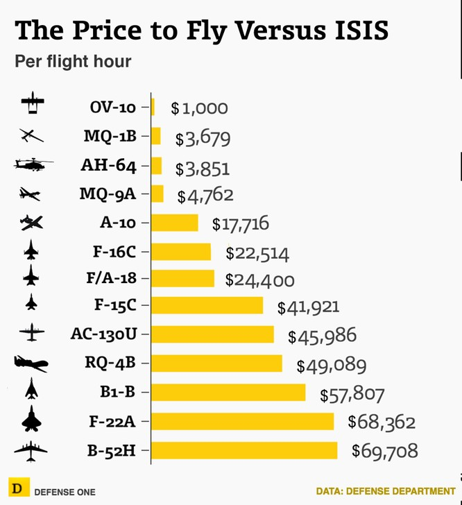 Mỹ diệt hơn 120 thủ lĩnh cao cấp IS, mỗi ngày chi 12 triệu USD cho cuộc chiến ảnh 1