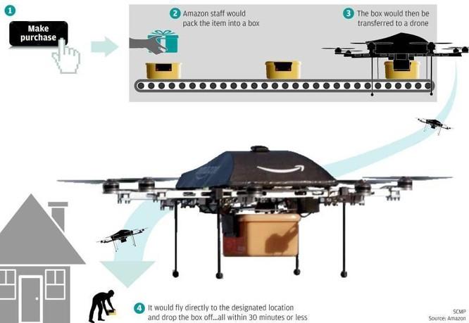 Amazon sử dụng UAV đưa hàng hóa đến người tiêu dùng thế nào? ảnh 1
