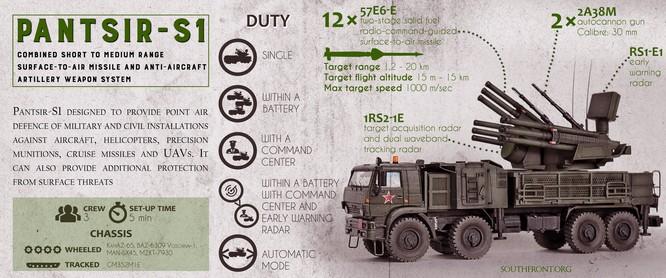 Pantsir-S1 Nga bắn hạ cả loạt tên lửa Grad BM-21 phiến quân Syria tấn công căn cứ ảnh 1
