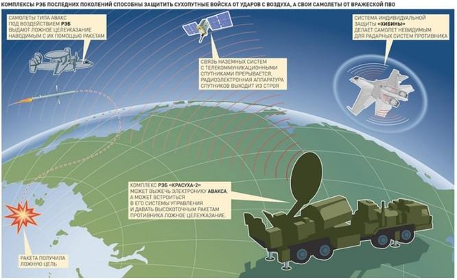 """36 tên lửa Tomahawk Mỹ """"mất tích"""" trong cuộc tập kích Syria: Nga phù phép? ảnh 3"""
