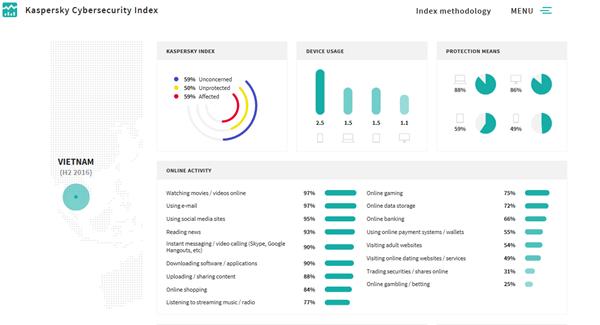 Kaspersky: Người dùng ngày càng hiểu biết hơn về an ninh mạng ảnh 1