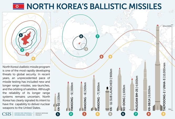"""Báo Mỹ """"soi"""" màn phô diễn tên lửa Triều Tiên ảnh 1"""
