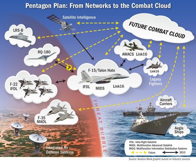 Mỹ thử nghiệm thành công kết nối mạng chiến thuật giữa F-15 và F-22 ảnh 2