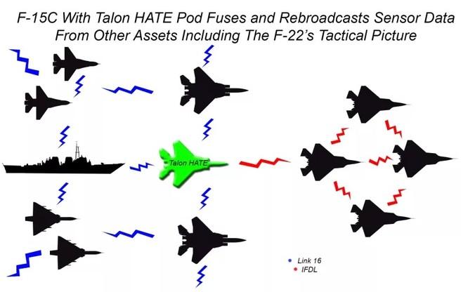 Mỹ thử nghiệm thành công kết nối mạng chiến thuật giữa F-15 và F-22 ảnh 1