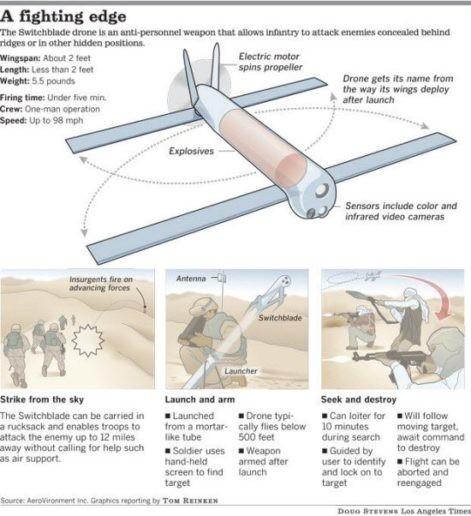 Chiến sự Syria: Quân Assad bắn rơi 3 máy bay không người lái Mỹ ảnh 5